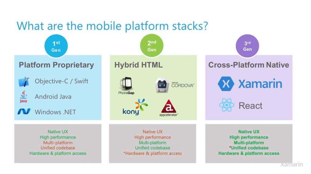 クロスプラットフォーム開発ツールの種類