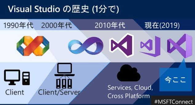 Visual Studio の歴史